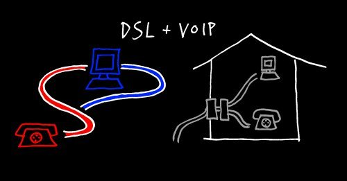 DSL + VoIP doesn't work.